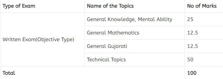 Gujarat Forest Guard Syllabus and exam Pattern 2021