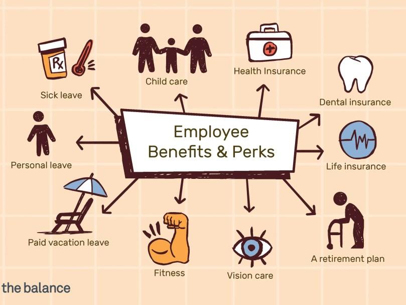 Benefits, Perks, Allowances and Facilities