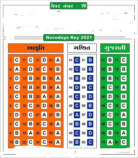 Navodaya Class 6 Paper Solution Answer key Paper No (W) (11 Aug 2021)