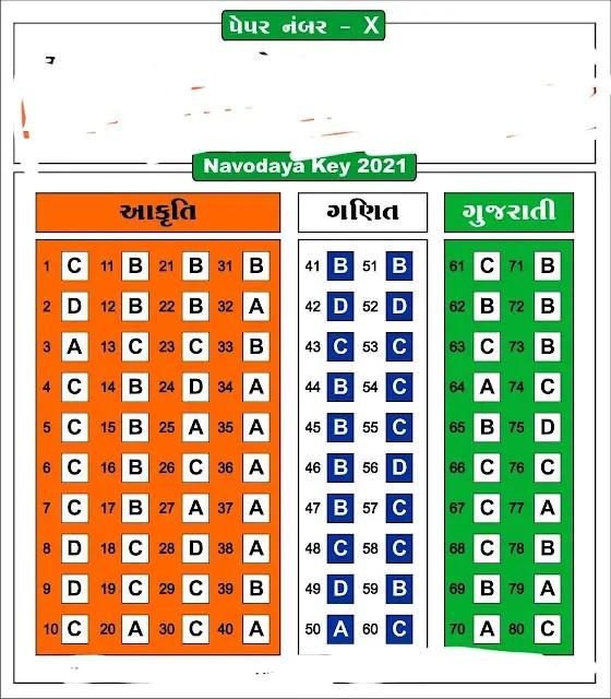 Navodaya Class 6 Paper Solution Answer key Paper No (X) (11 Aug 2021)