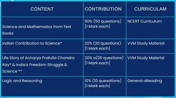 The Syllabus of Examination Vidyarthi Vigyan Manthan 2021