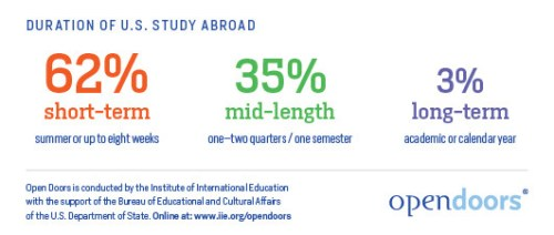 Types of Study Abroad Programs - Study Abroad and Beyond