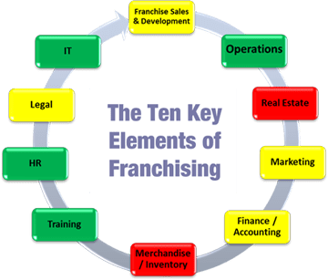 10-key-elements-franchising-business