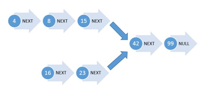 y_node_problem