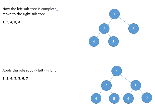 Write a non-recursive traversal of a Binary Search Tree using constant space and O(n) run time