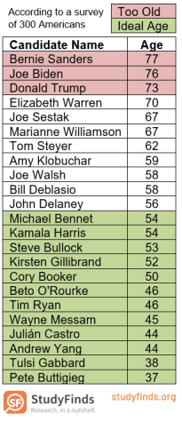 Presidential Candidates by Age