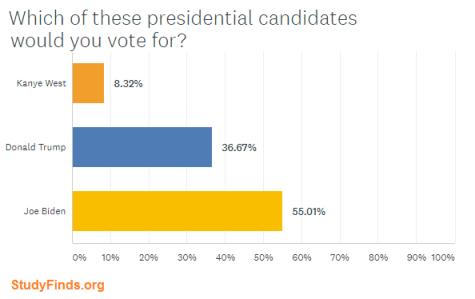 StudyFinds Presidential Poll: Kanye West vs. Donald Trump vs. Joe Biden