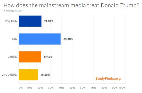 StudyFinds Poll: How does the mainstream media treat President Trump?