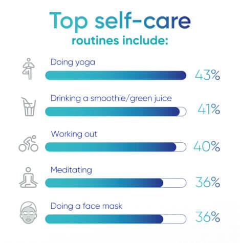 Impact on Self-Care