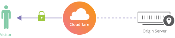 cloudflare connection