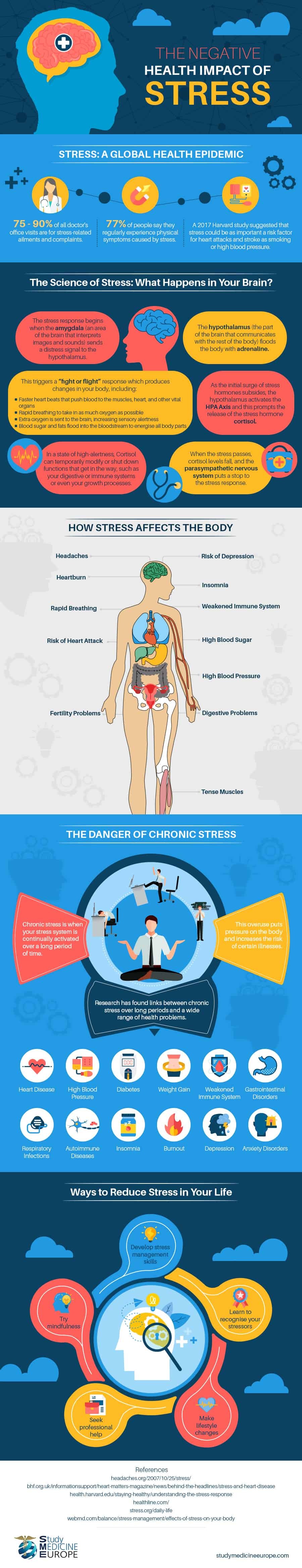 Negative impact of stress infographic