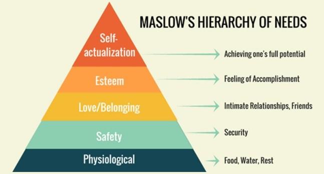 MASLOW'S Need Hierarchy Theory - Study Mumbai