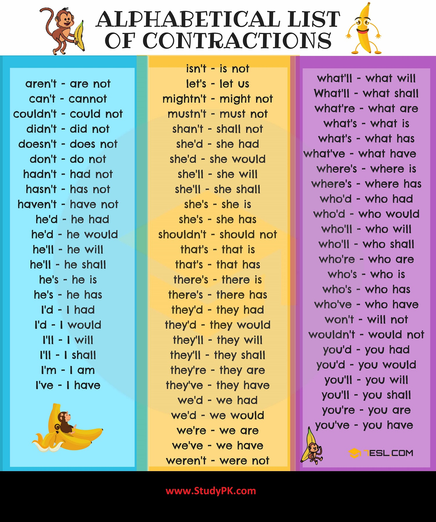 Common Contractions In English Grammar Full Form