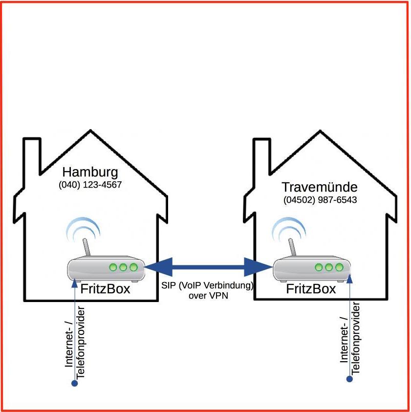 Telefonverbindung zweier FRITZ!Boxen per VoIP über VPN