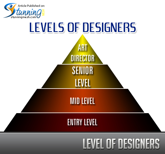 Levels of Designers