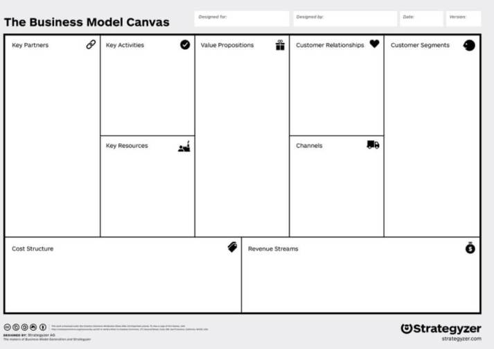 business canvas example
