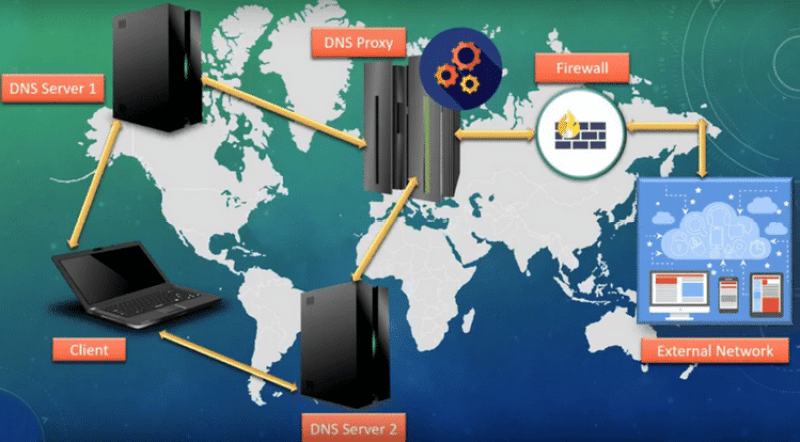 How DNS PROXY WORKS