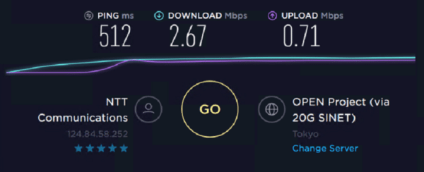 Speed Test of Stromproxies Residential IP 6