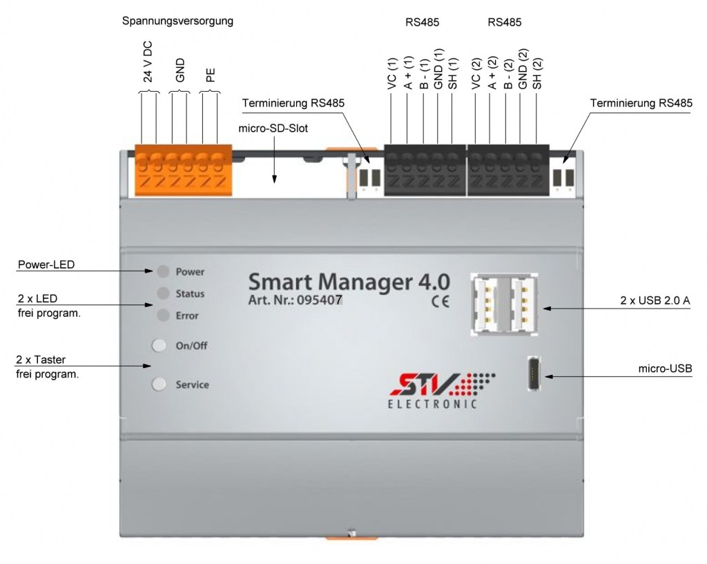 Schnittstellen Smart Manager SD-Slot