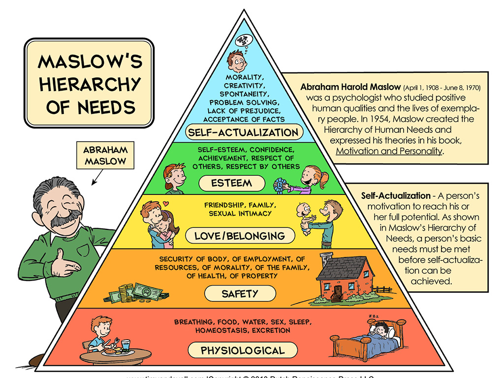 Maslow's Hierarchy Of Needs. PC- www.storify.com