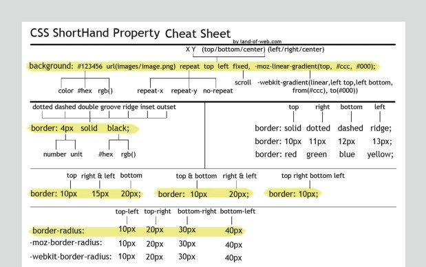 CSS ShortHand Property Cheat Sheet