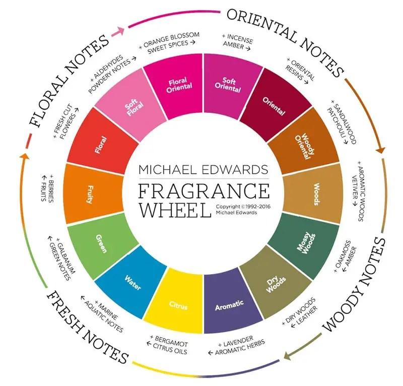 fragrance wheel by michael edwards