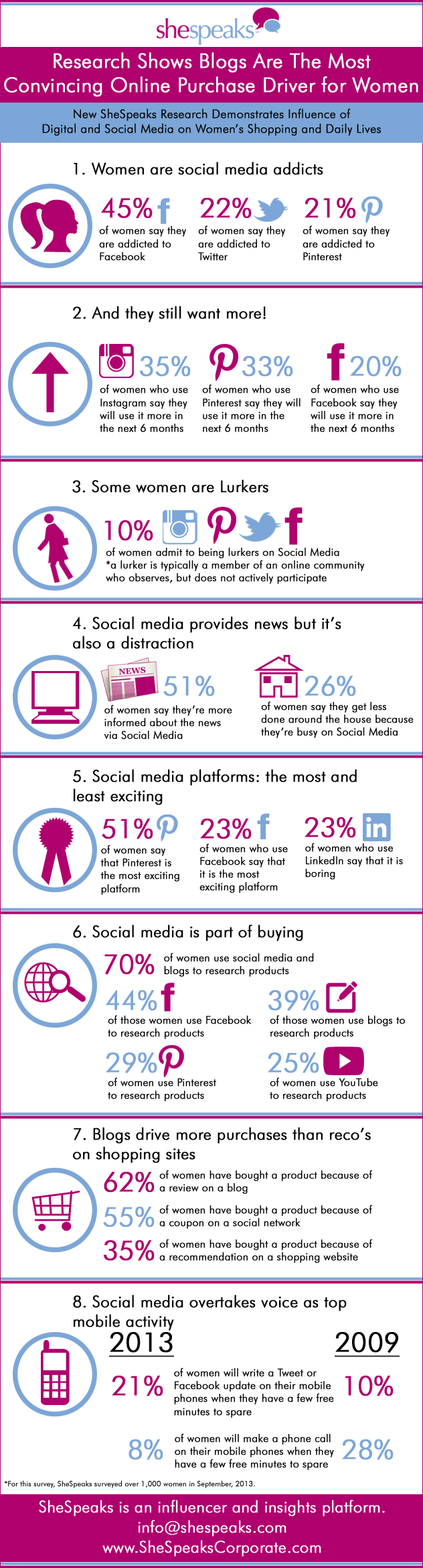 social media infographic - shespeaks