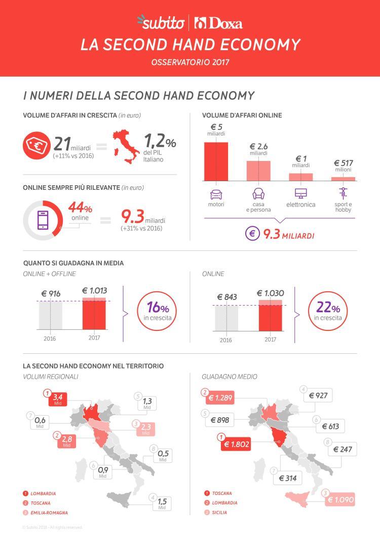 Osservatorio Second Hand Economy condotto da DOXA per Subito