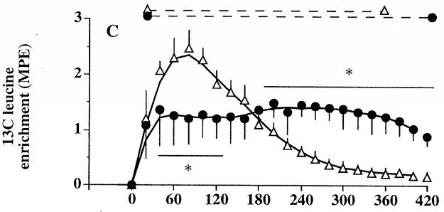 kasein vs vassle protein