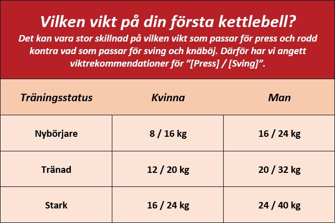 marklyft vikt tabell