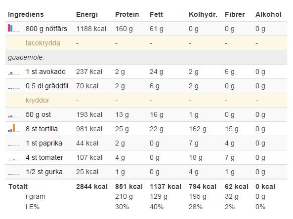 kost och träningsschema för viktnedgång