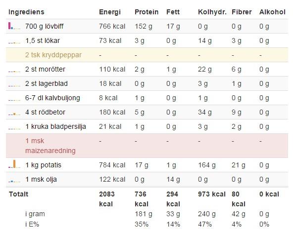 kostschema för att bygga muskler