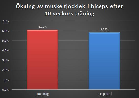 Latsdrag vs bicepscurl för muskeltillväxt