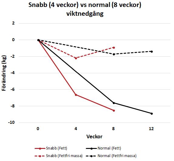Snabb vs normal viktnedgång