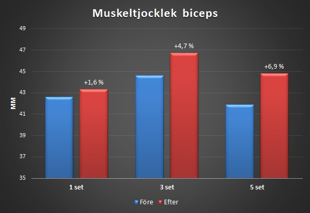 Biceps