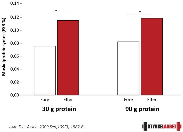 30 eller 90 g protein i en enda måltid