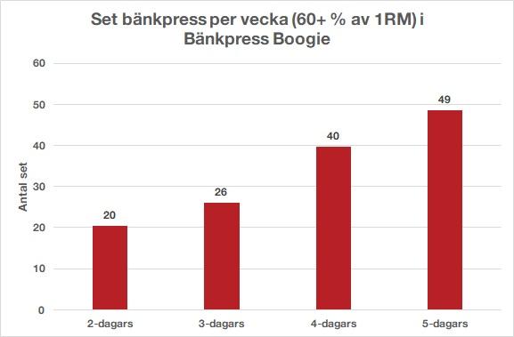 antal set per vecka nya Bänkpress Boogie