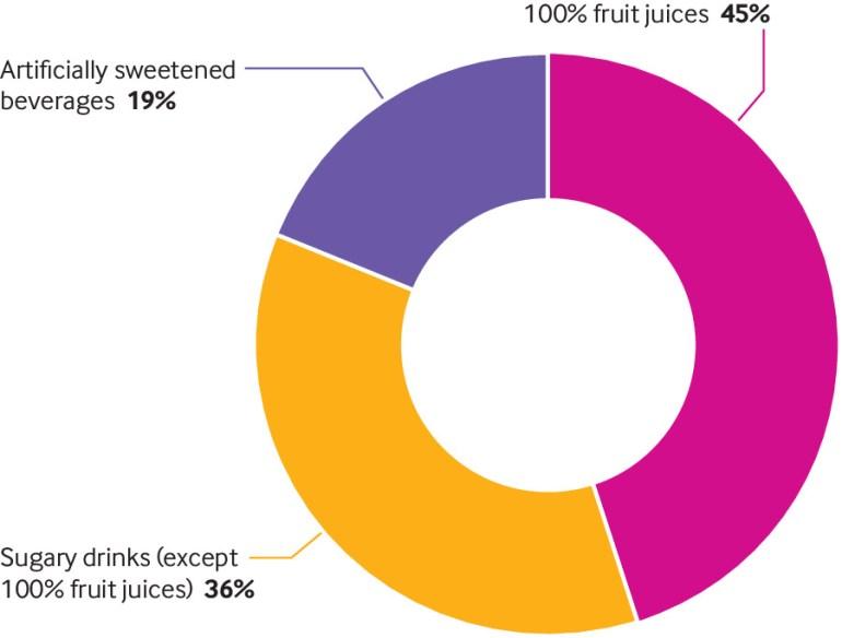 Ökar sockersötade drycker risken för cancer?