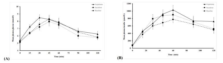 Aspartam och sukralos: påverkar de blodsocker och insulin?