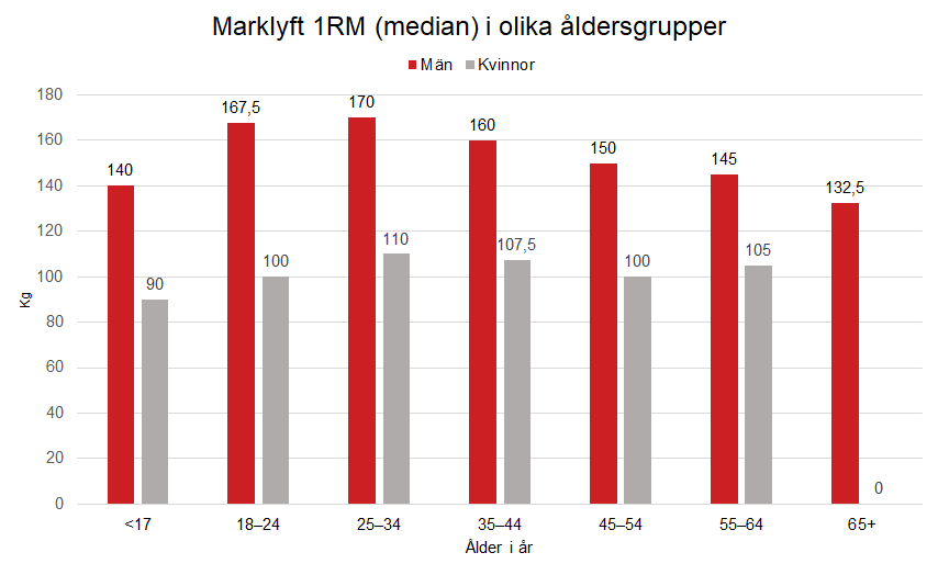 Marklyft 1RM ålder