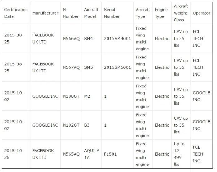 Facebook and Google Drones REgistry Table