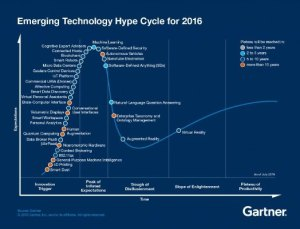 2016hypecycle