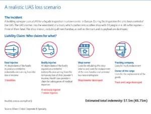 allianz-global-corporate-specialty-drone-uas-loss-scenario