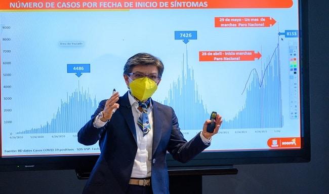 Sector salud, empresarios y comerciantes respaldan reapertura en Bogotá
