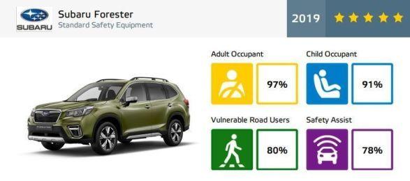 content_Nove_Subaru_Forester-najbezpecnejsie_auto_triedy-Euro_NCAP-autozurnal_6