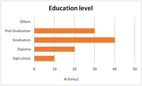 Educational Status