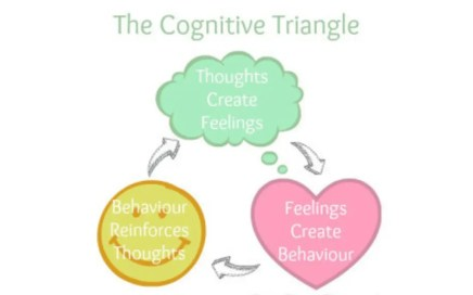Submissive Questions - the cognitive triangle