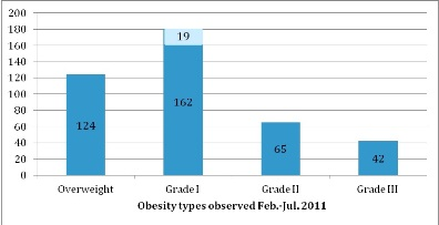 Relative Frequency of Obesity in New Bariatric Centre in the