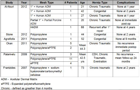 Mesh Use in Current Literature