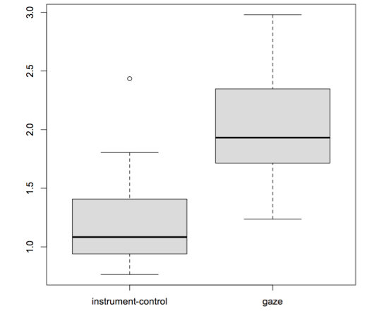 Boxplots of two categories of instructions